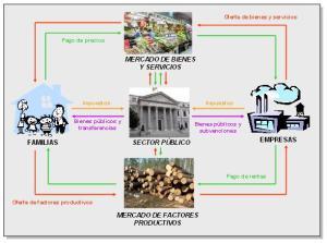 flujo circular renta