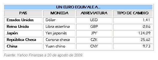 Cambio de euros en dólares