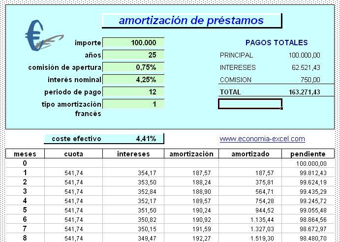 Calculadora de prestamos con cuadro de amortizacion for Prestamos con hipoteca