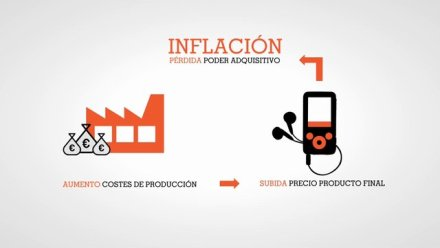 ing inflación