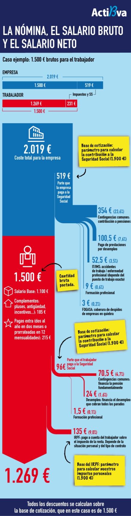 Infografía salario bruto y neto