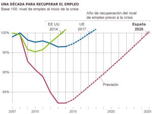 década para recuperar el empleo