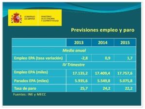 previsiones 2015