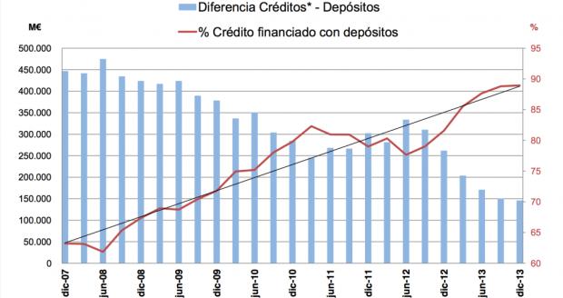 diferencia créditos depósitos
