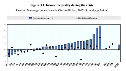 desigualdad españa