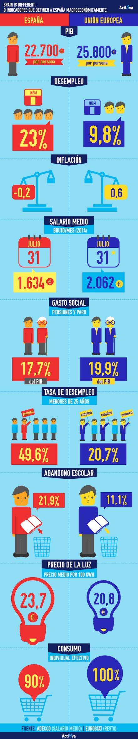 Spain is diferent 2015