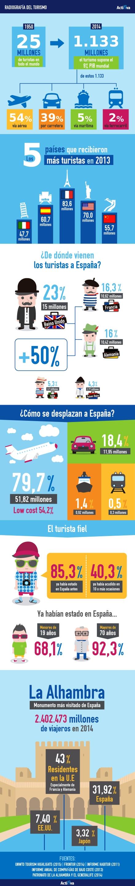 Cómo es el turista que viene a España 2015