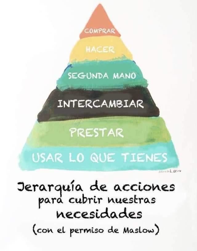 Jerarquía de nuestras acciones para cubrir nuestras necesidades
